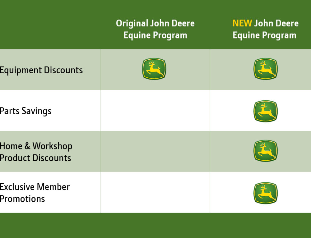 NTRA, John Deere Announce Enhanced Partnership Including Access to GreenFleet Loyalty Rewards Program