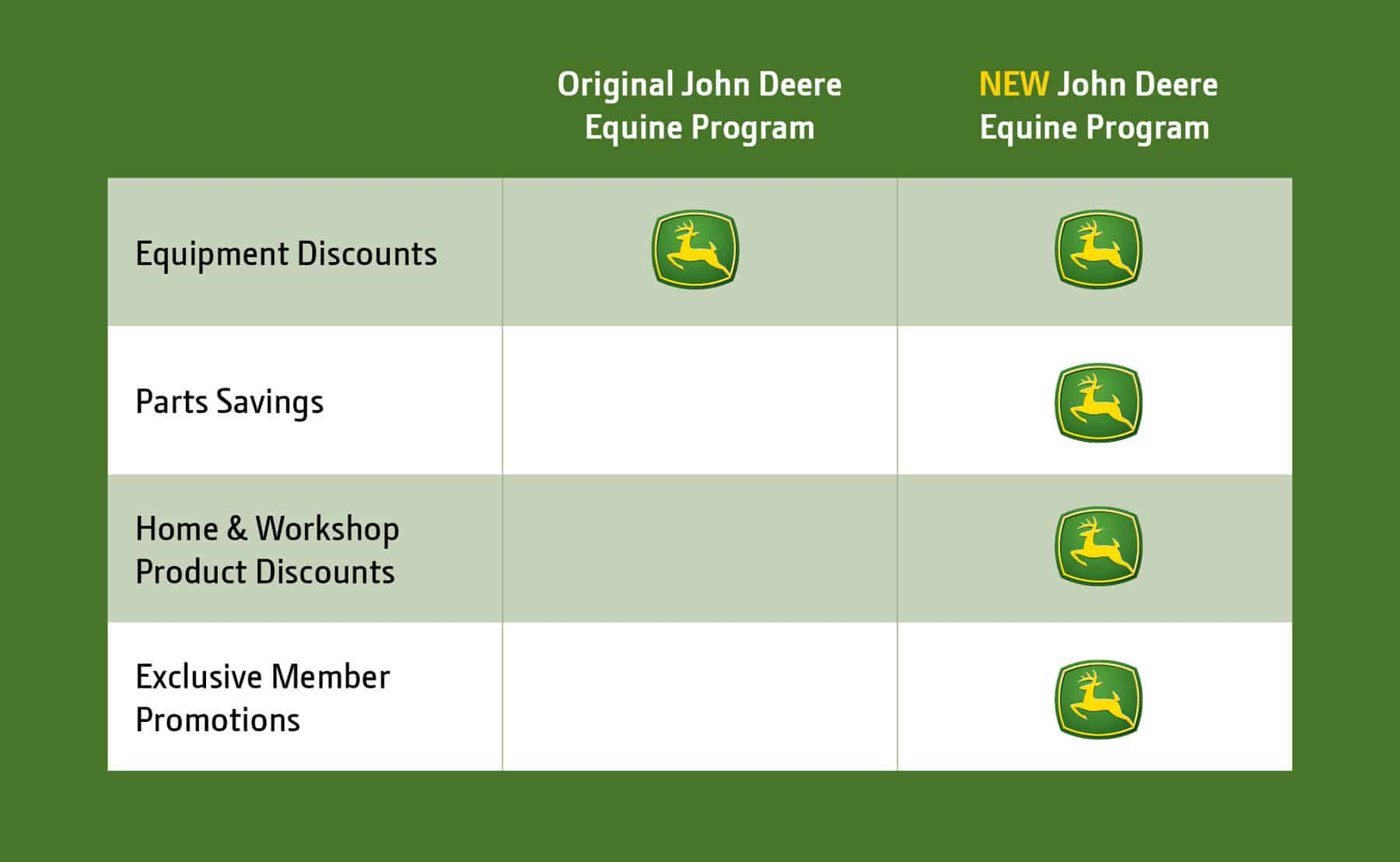 Loyalty Rewards Program >> Ntra John Deere Announce Enhanced Partnership Including Access To